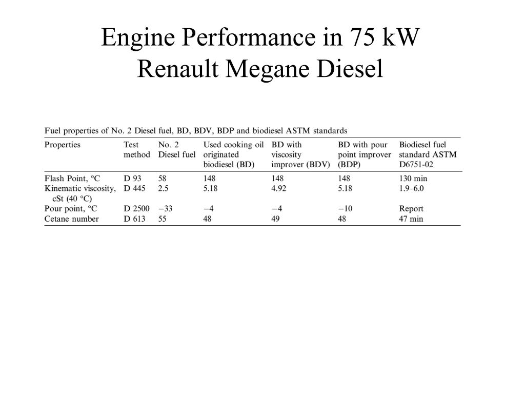 Engine Performance in 75 kW Renault Megane Diesel
