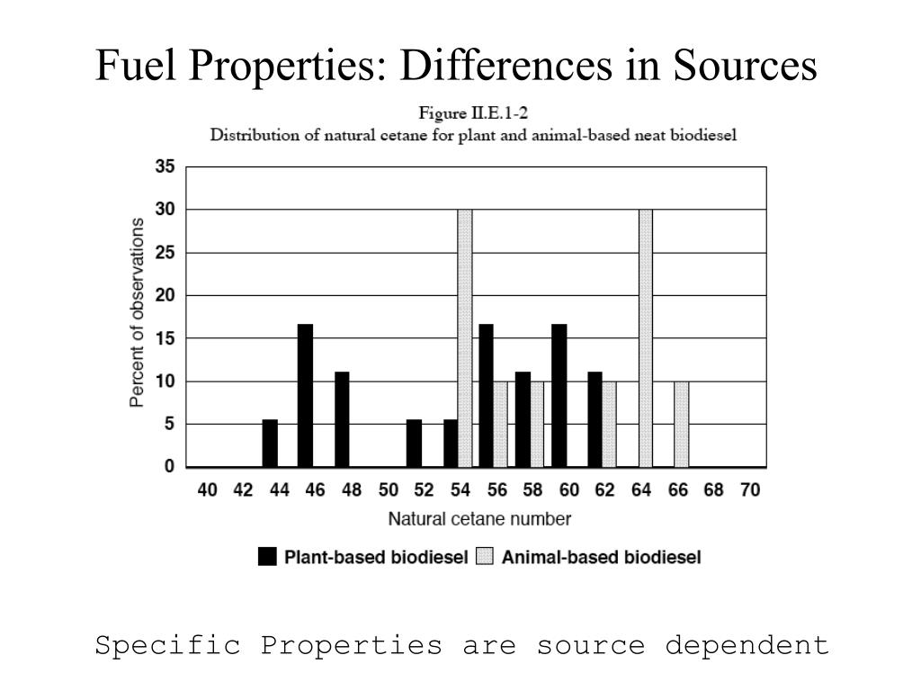 Fuel Properties: Differences in Sources