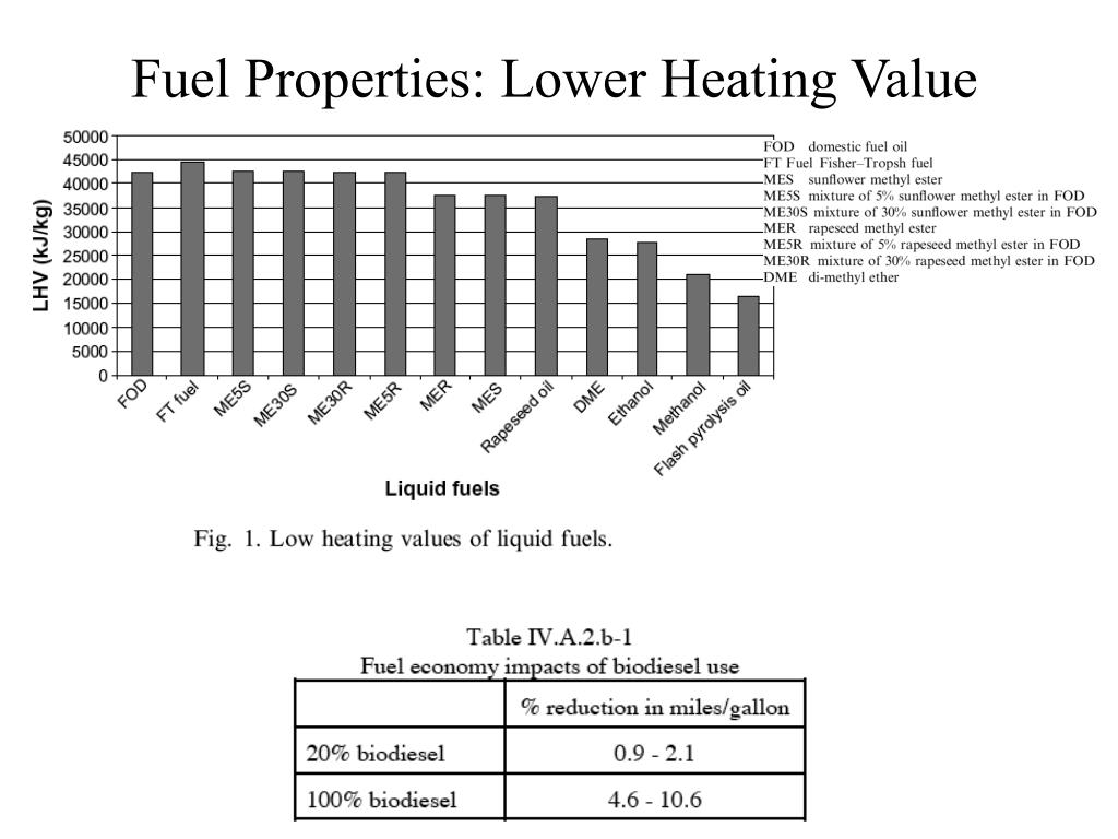 Fuel Properties: Lower Heating Value
