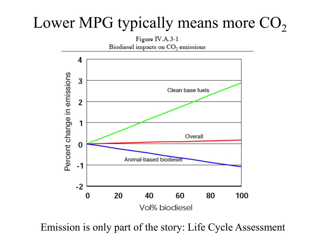 Lower MPG typically means more CO