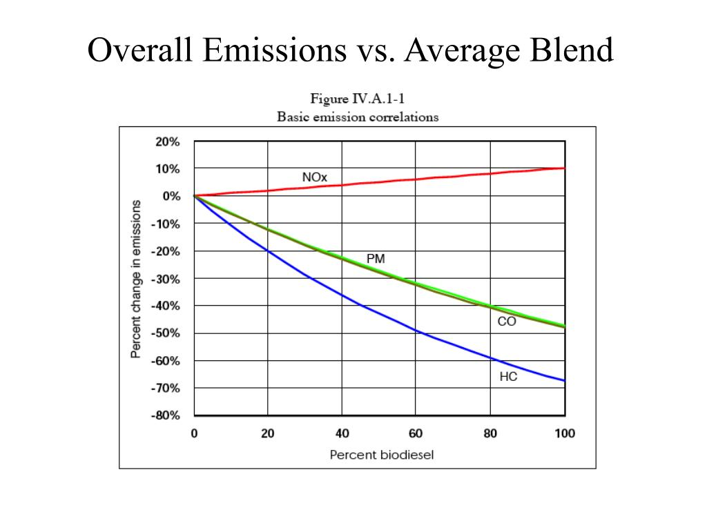 Overall Emissions vs. Average Blend
