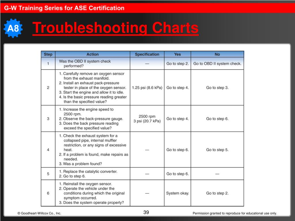 Troubleshooting Charts