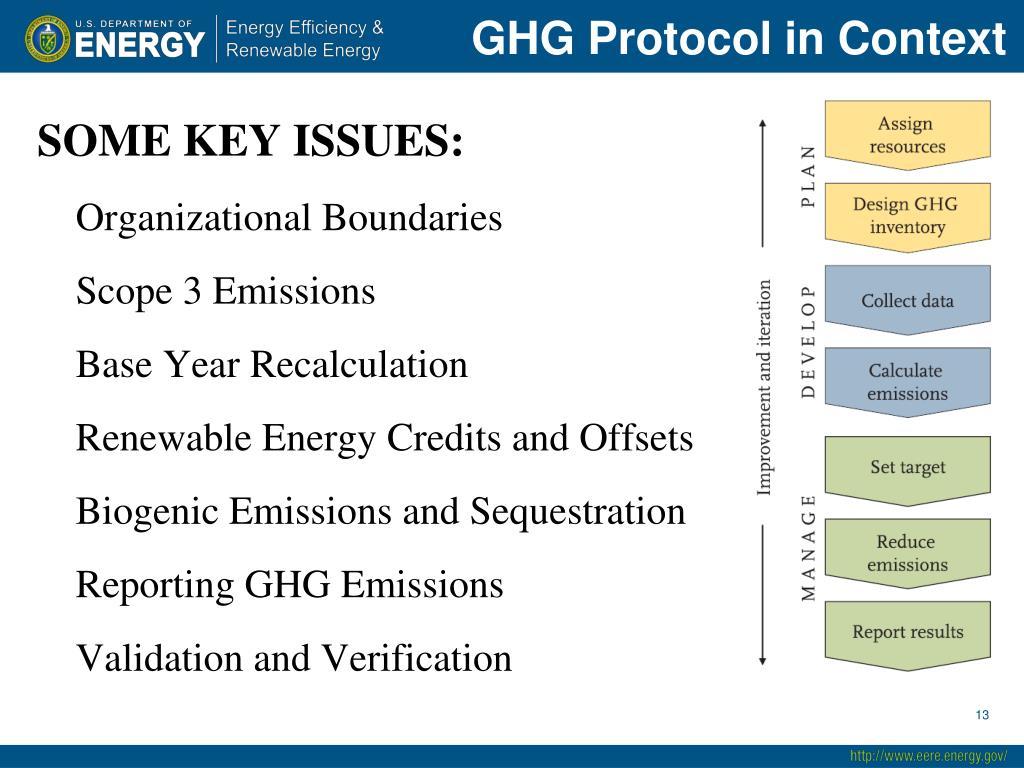 GHG Protocol in Context