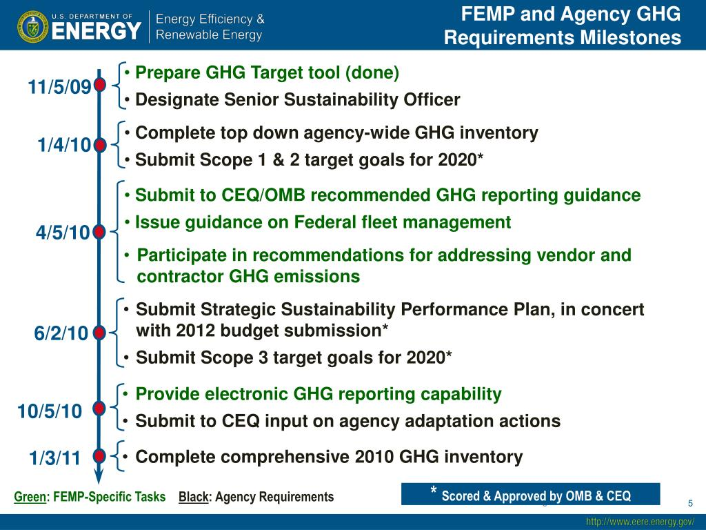 FEMP and Agency GHG Requirements Milestones
