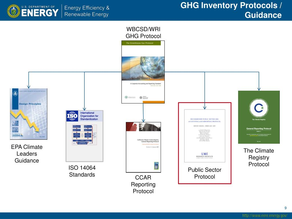 GHG Inventory Protocols / Guidance
