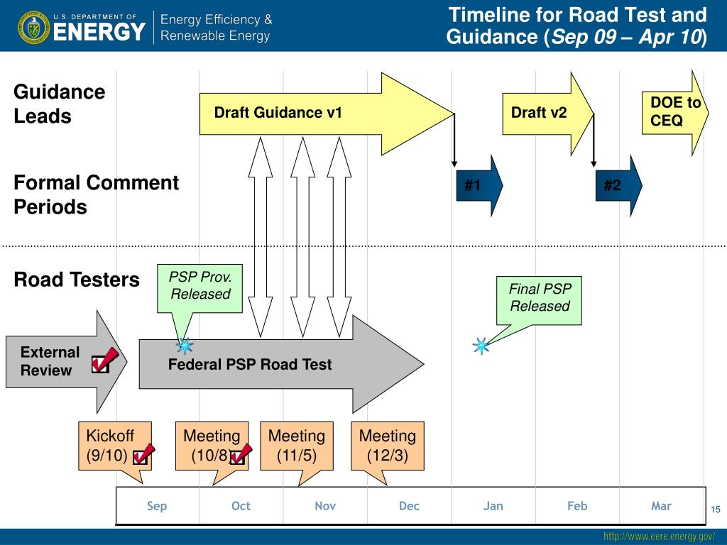Timeline for Road Test and Guidance (