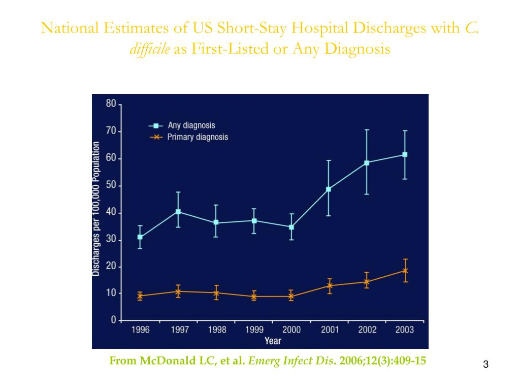 National Estimates of US Short-Stay Hospital Discharges with
