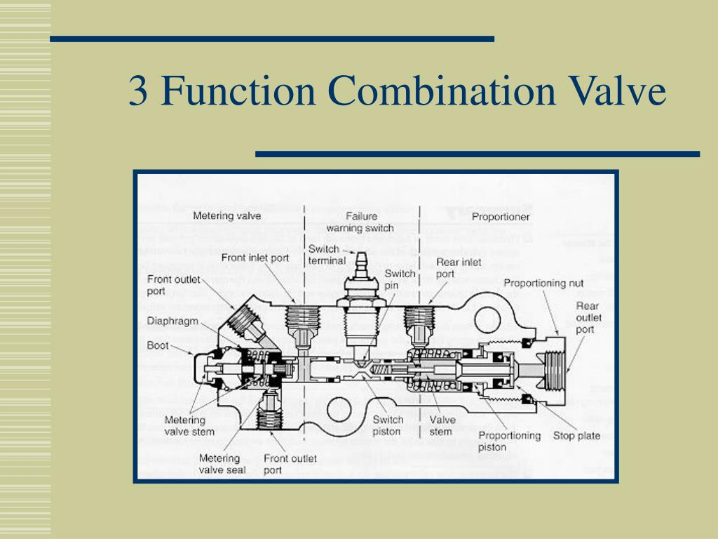 3 Function Combination Valve