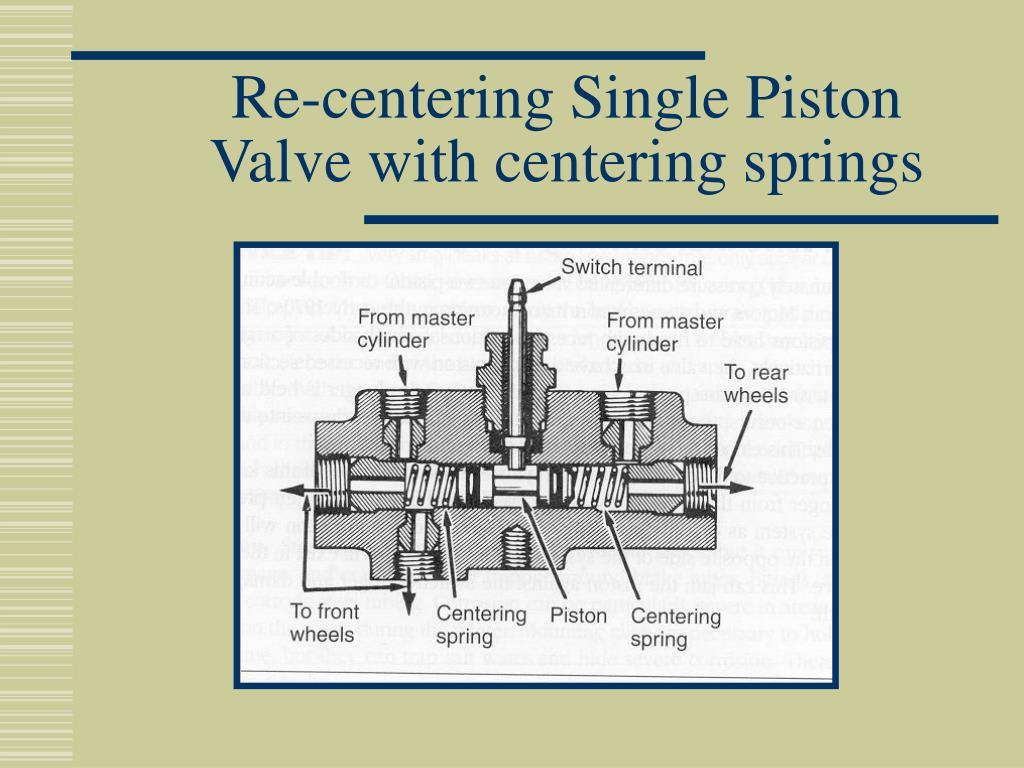 Re-centering Single Piston Valve with centering springs