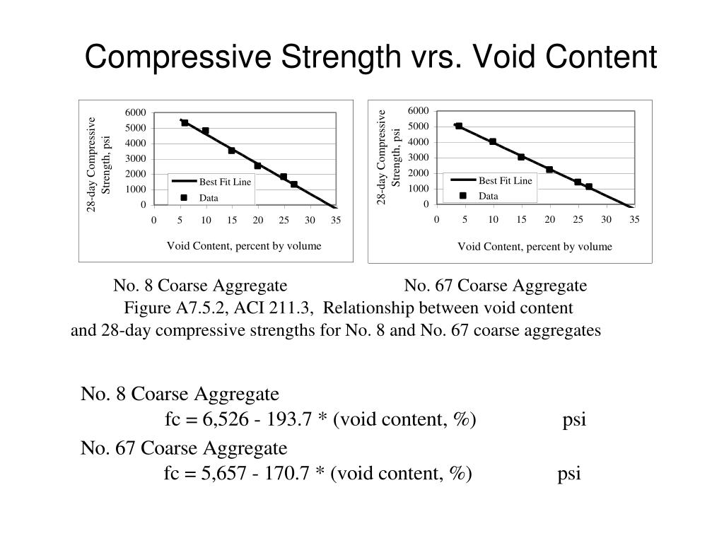 Compressive Strength vrs. Void Content