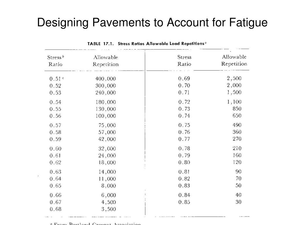 Designing Pavements to Account for Fatigue