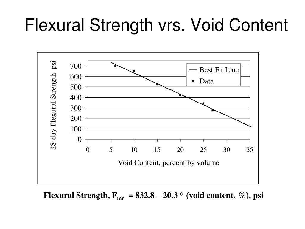 Flexural Strength vrs. Void Content