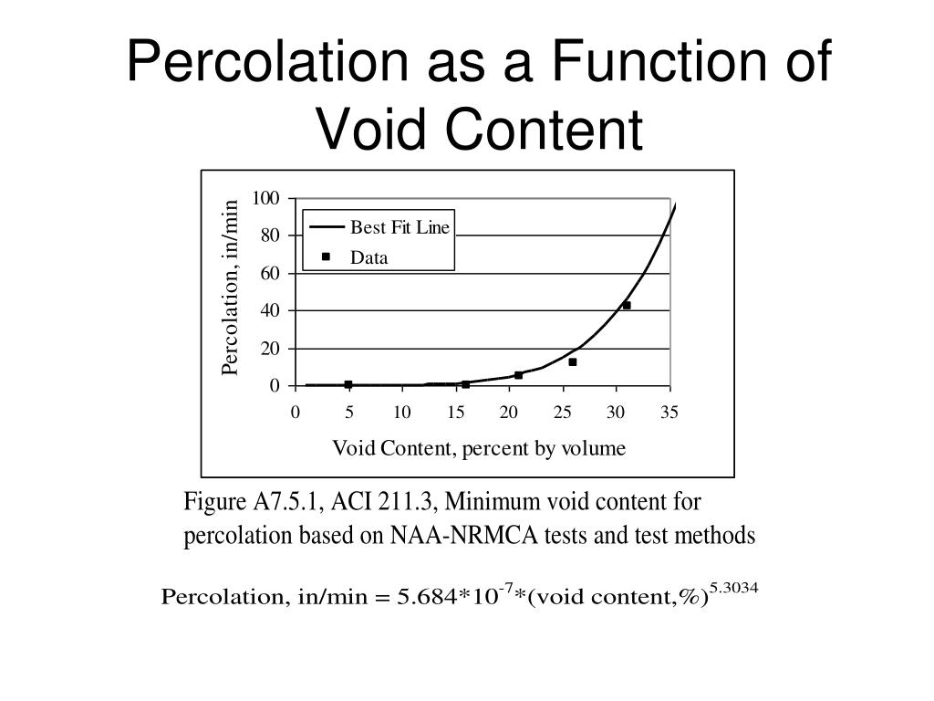 Percolation as a Function of Void Content