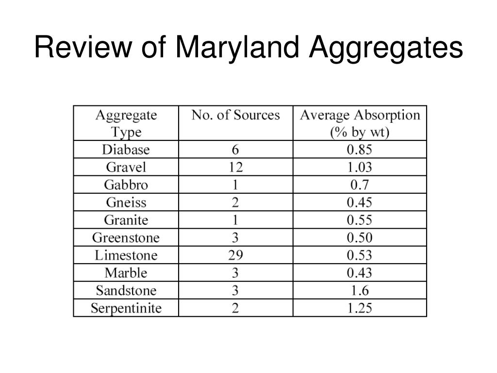 Review of Maryland Aggregates