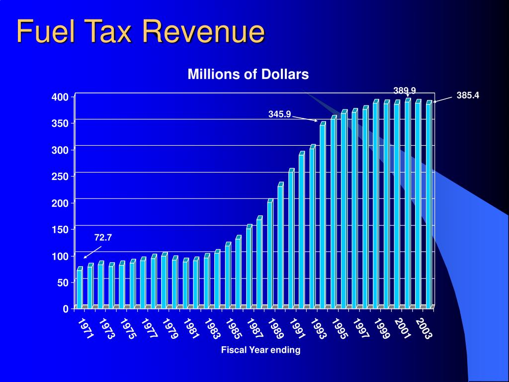 Fuel Tax Revenue