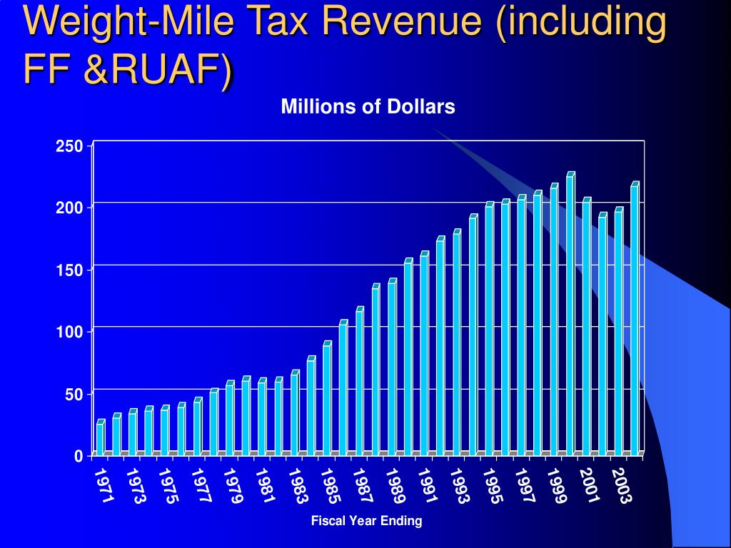 Weight-Mile Tax Revenue (including FF &RUAF)