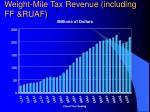 weight mile tax revenue including ff ruaf