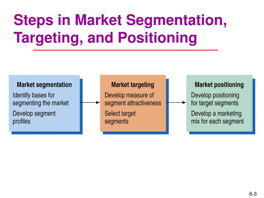 marketing segmentation targeting and positioning for marriott hotel Socially responsible target marketing positioning for competitive advantage thus, marriott markets to a variety of segments—business travelers, families chapter 7: market segmentation, targeting.