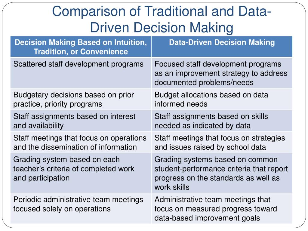 Comparison of Traditional and Data-Driven Decision Making
