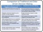comparison of traditional and data driven decision making