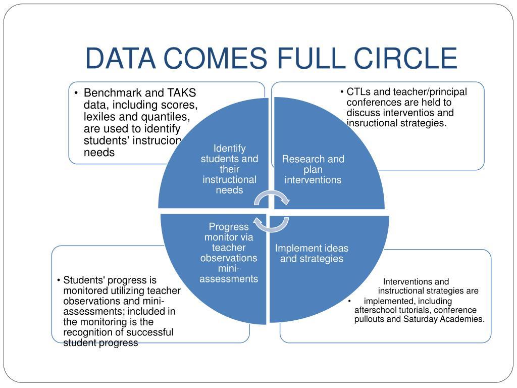 DATA COMES FULL CIRCLE