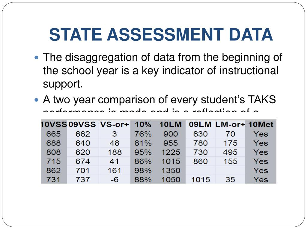 STATE ASSESSMENT DATA