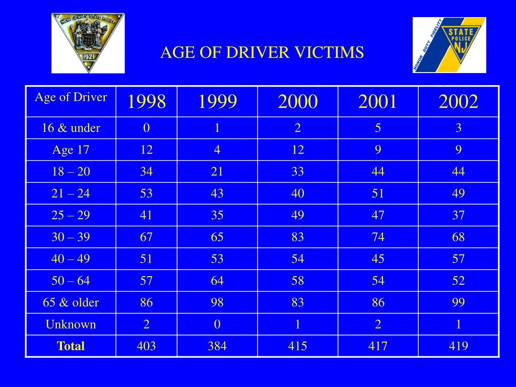 AGE OF DRIVER VICTIMS
