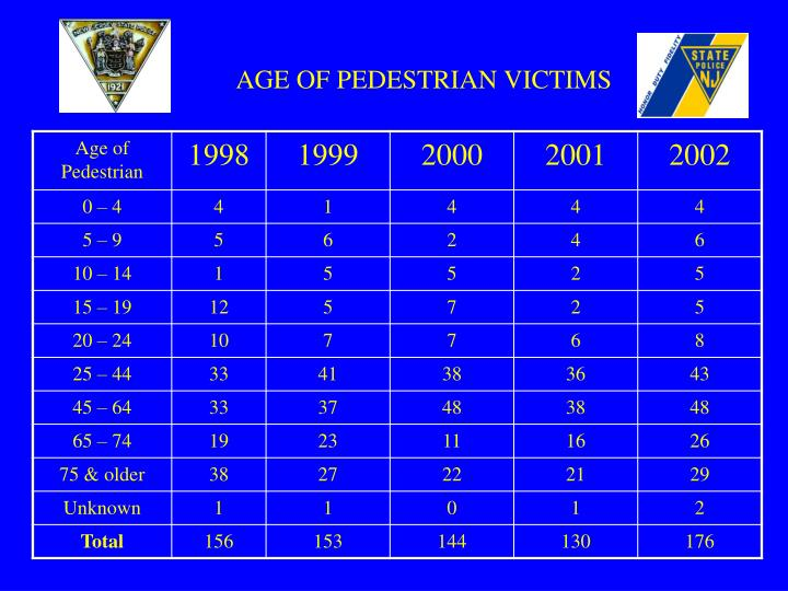 AGE OF PEDESTRIAN VICTIMS
