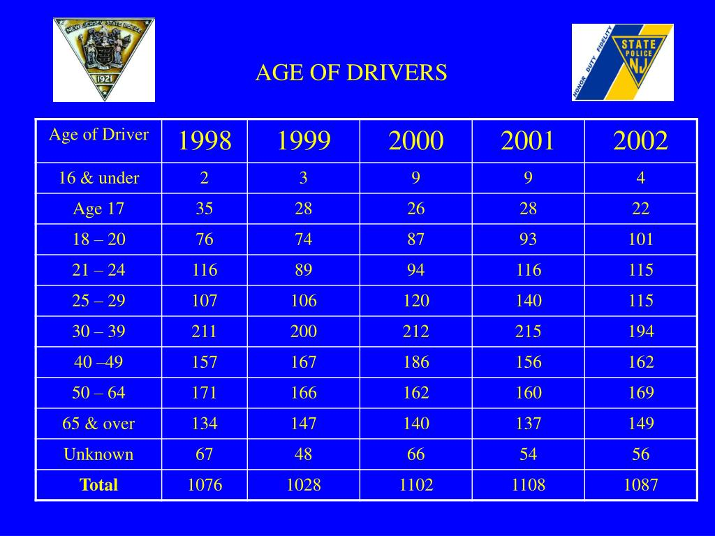 AGE OF DRIVERS