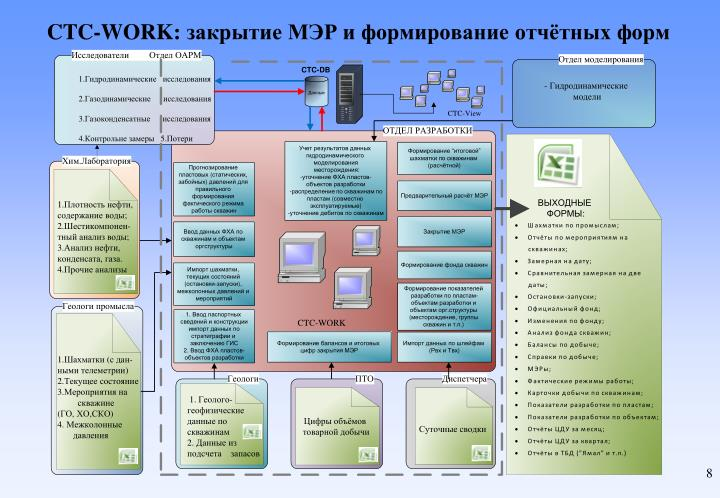 CTC-WORK