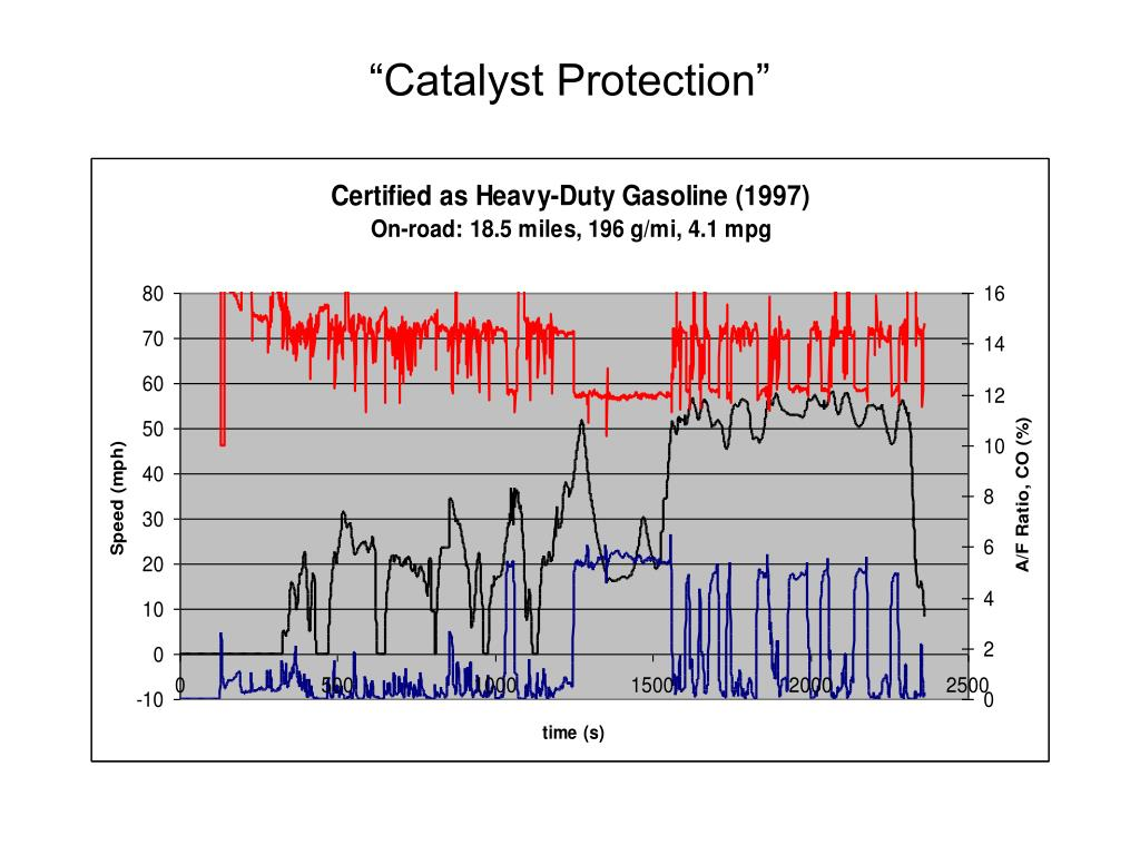 """""""Catalyst Protection"""""""