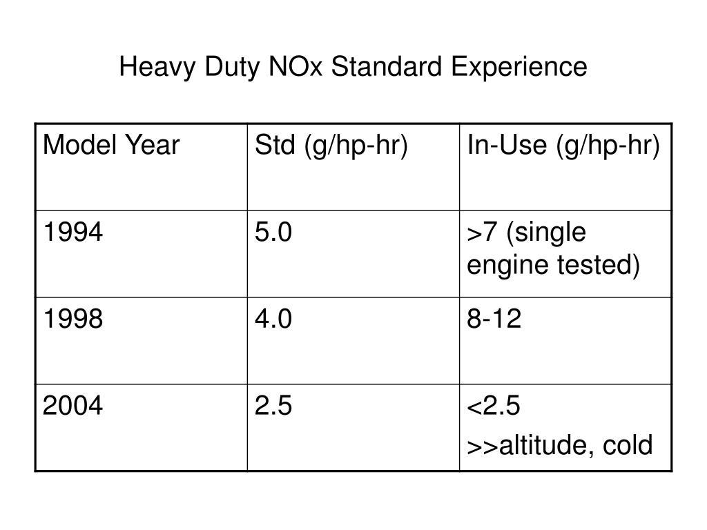 Heavy Duty NOx Standard Experience