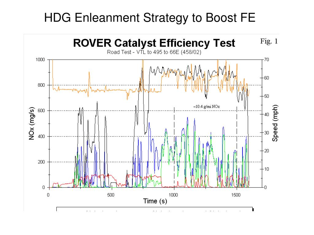 HDG Enleanment Strategy to Boost FE