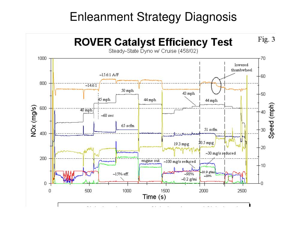 Enleanment Strategy Diagnosis
