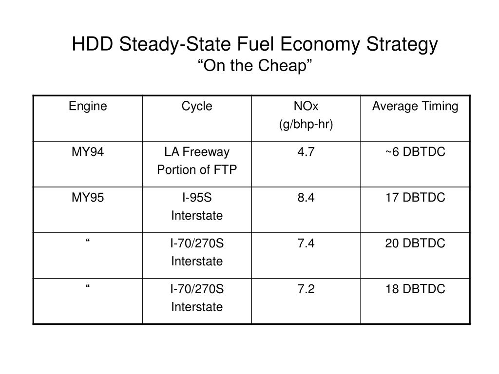 HDD Steady-State Fuel Economy Strategy