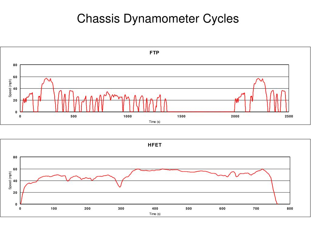 Chassis Dynamometer Cycles