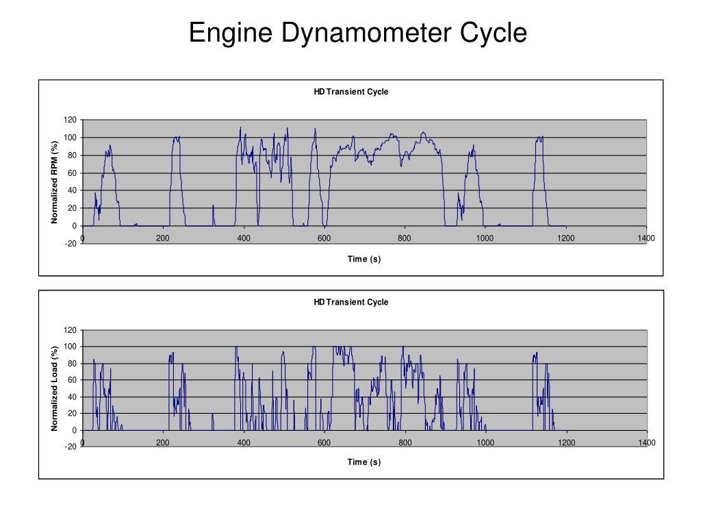 Engine Dynamometer Cycle