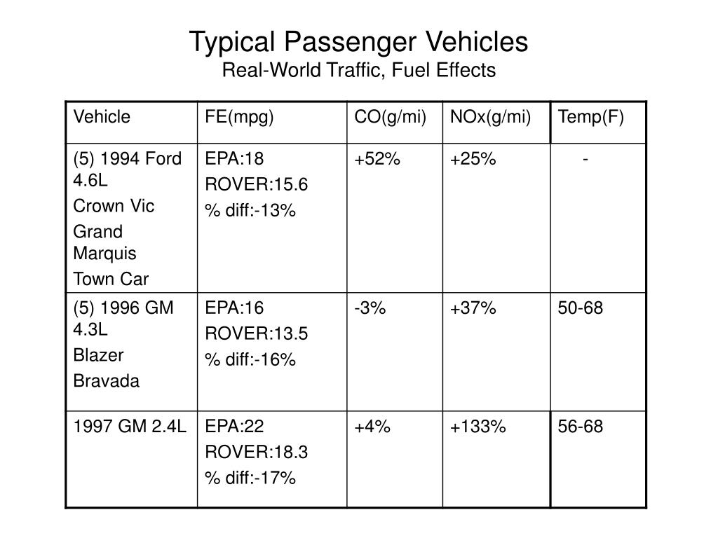 Typical Passenger Vehicles