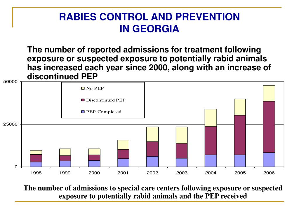 RABIES CONTROL AND PREVENTION