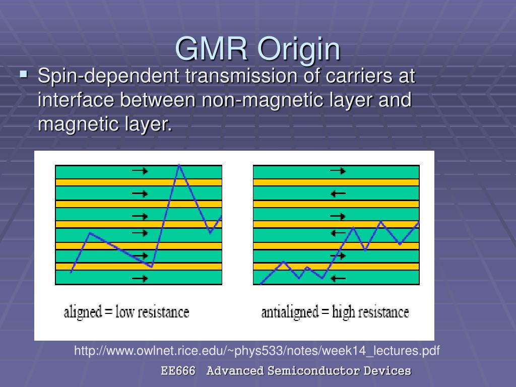 Spin-dependent transmission of carriers at interface between non-magnetic layer and magnetic layer.