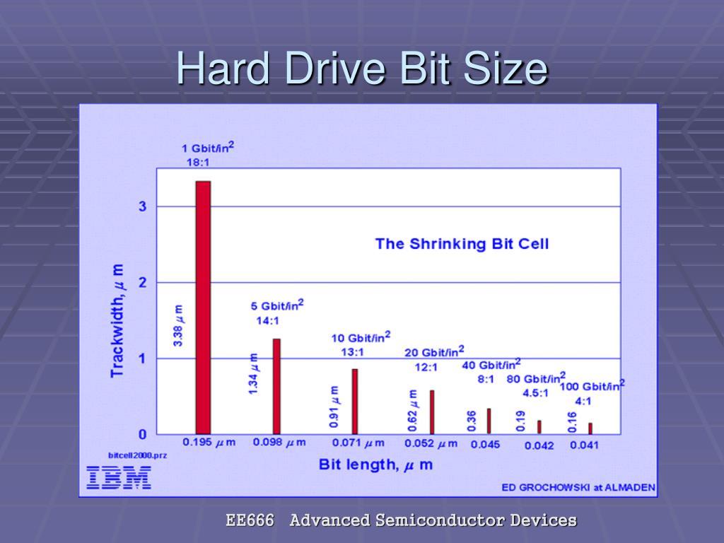 Hard Drive Bit Size