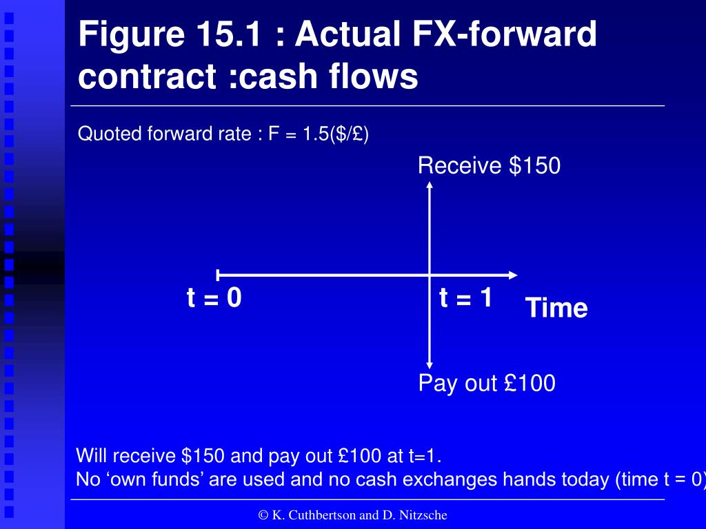 Figure 15.1 : Actual FX-forward