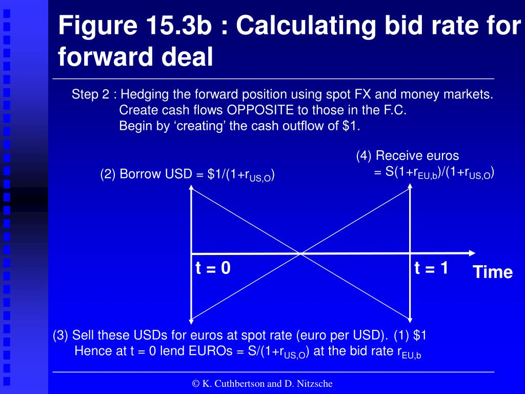 Figure 15.3b : Calculating bid rate for
