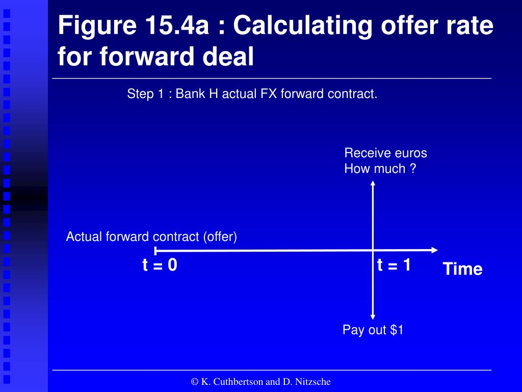 Figure 15.4a : Calculating offer rate