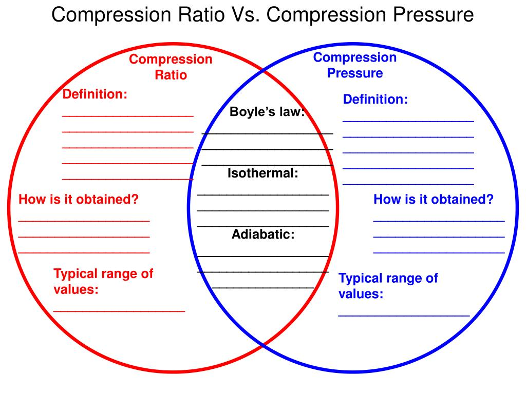 Compression Pressure