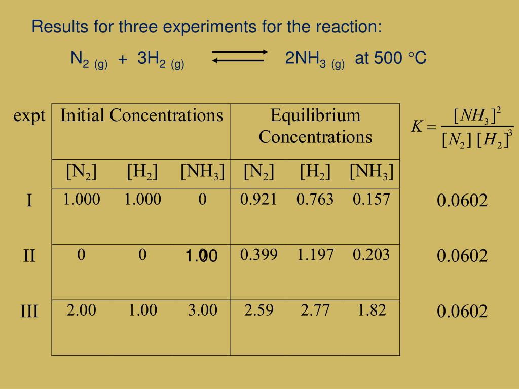 Results for three experiments for the reaction:
