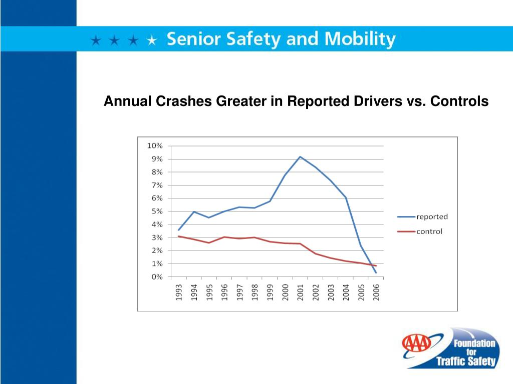 Annual Crashes Greater in Reported Drivers vs. Controls