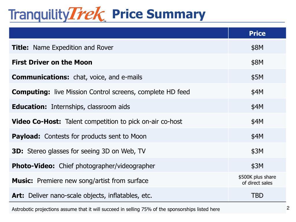 Price Summary