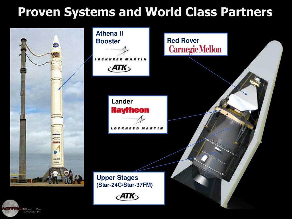 Proven Systems and World Class Partners