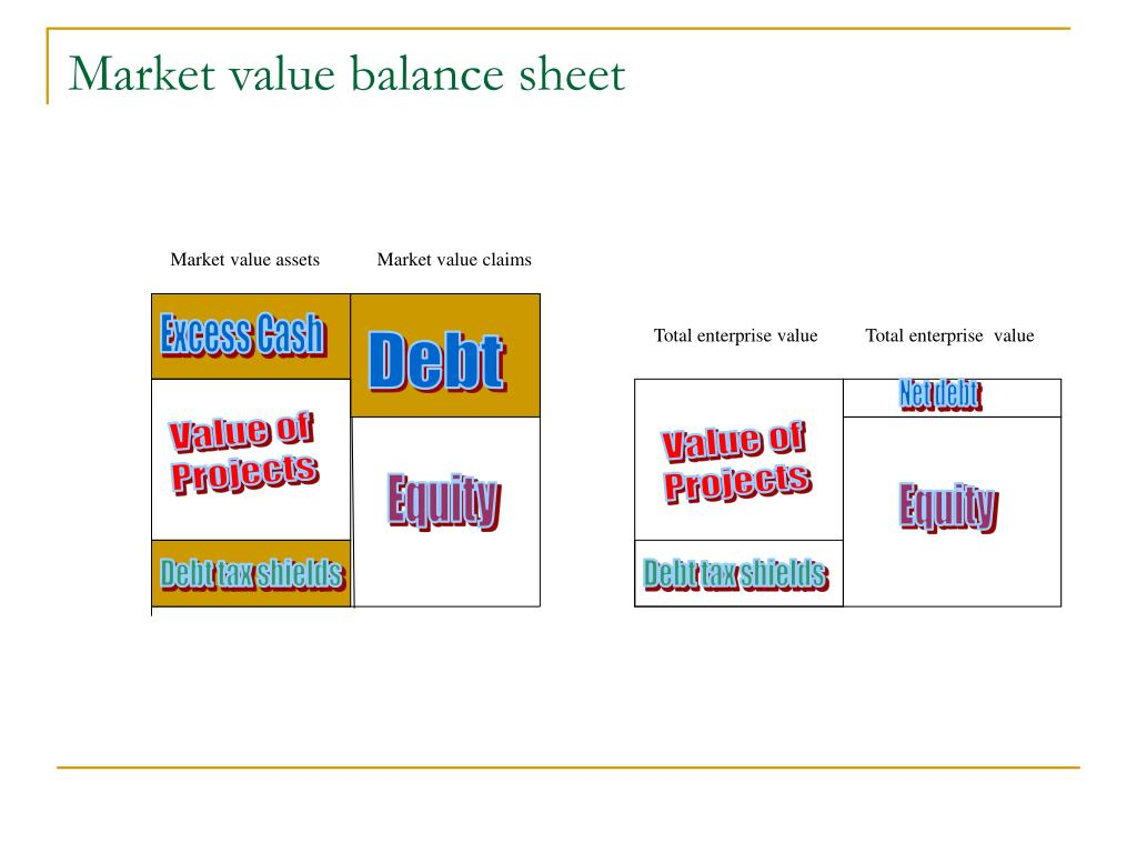 Market value balance sheet